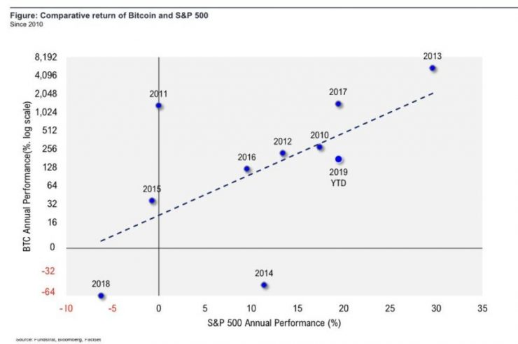Bitcoin Won't Make New Highs Until S&P 500 Does: Fundstrat 1