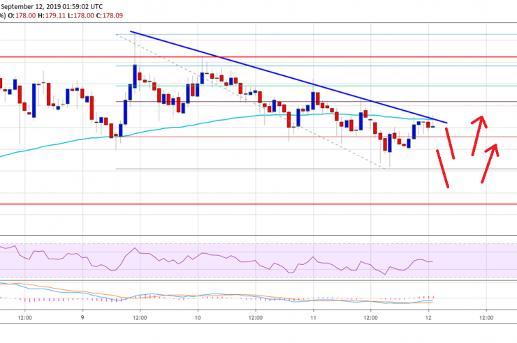Ethereum Price (ETH) In Corrective Decrease But Likely To Bounce Back 1