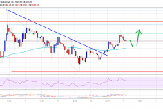 Ethereum Price (ETH) Eyeing Upside Break, Bitcoin Up 2% 10