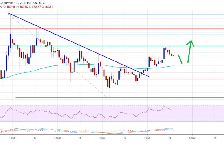 Ethereum Price (ETH) Eyeing Upside Break, Bitcoin Up 2% 1