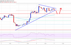 Ethereum Price (ETH) Could Continue Higher While Bitcoin Struggles 6