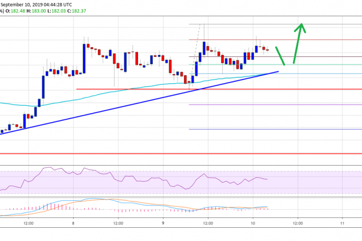 Ethereum Price (ETH) Looks Set To Continue Higher 1