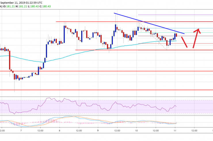 Ethereum Price (ETH) Could Breakdown In Short Term, Bitcoin Down 3% 1