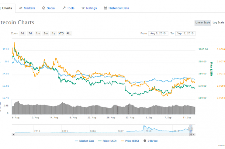 Litecoin Hashrate Drops to 40%, Is the Recent Reward Halving Responsible? 1