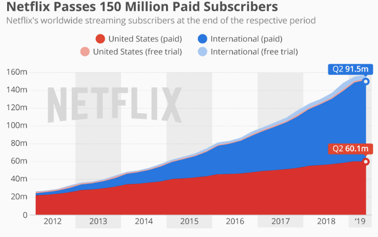 Netflix to Hit 270 Million Subscribers in 6 Years Despite Disney and Apple: Analyst 1
