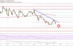 Ripple Price (XRP) Could Breakdown Below $0.2480 3