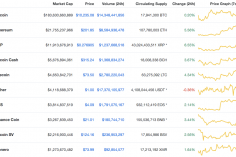 5% Hike in XRP & LTC; Altcoins Make a Recovery as Bulls Charge at Full Blast 5
