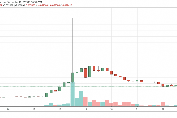 Price Analysis: Top Five Weekly Performer Coin in the Crypto Market 1