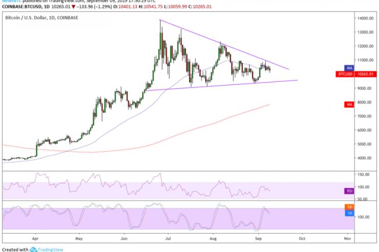 Bitcoin Price Unfazed as Bakkt Launches Custodian Solution 1