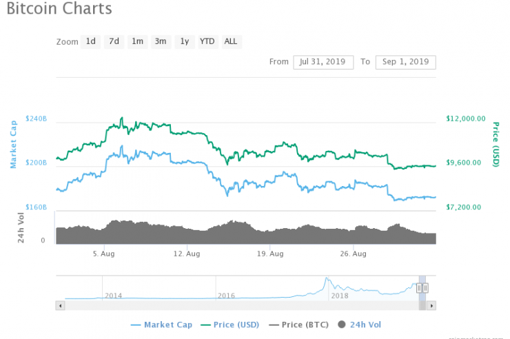Cryptocurrency Market in Uncertain Times, Claims Report 1