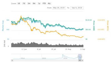 Looking Towards the Bitcoin Halving: Will BTC Price Pump in 2020? 1