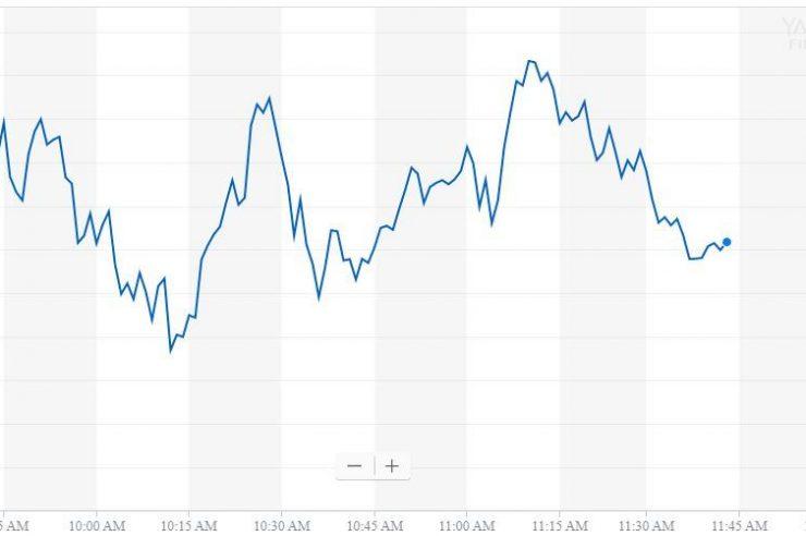Dow Streaks to 3rd Straight Weekly Gain as Trump Turns Dovish 1