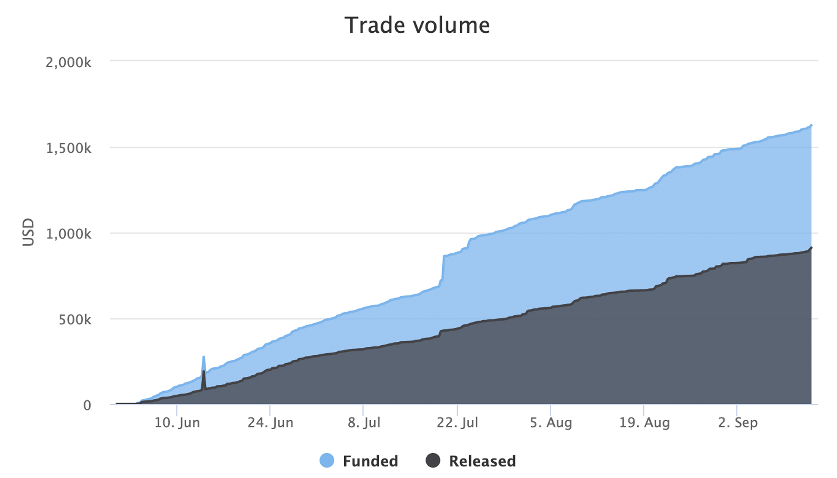 Local.Bitcoin.com Gathers 56K Accounts and $200M Worth of Trades Initiated 2