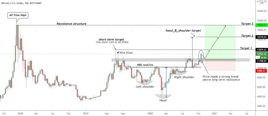 Bitcoin, BTCUSD, BTCUDT, cryptocurrency