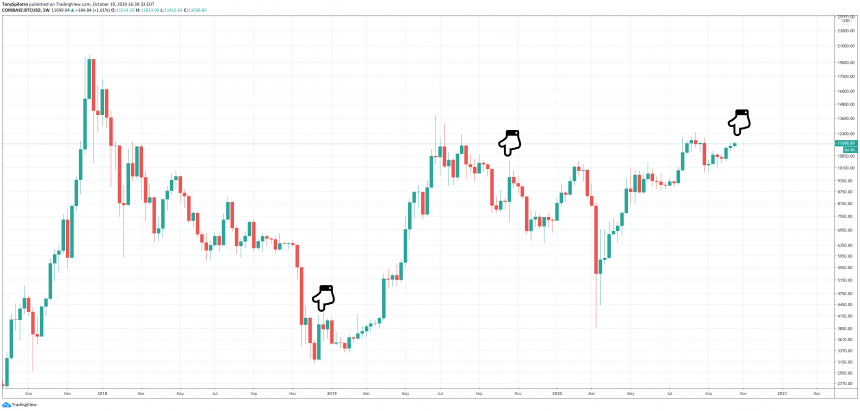 bitcoin btcusd old hands selling