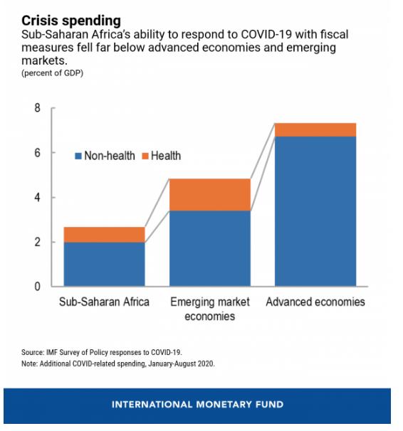 Covid-19 Hit Sub-Sahara Africa Gets $16 Billion From IMF, Region Still Faces $290B Financing Gap
