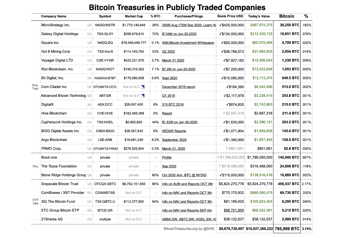 $10 Billion in BTC Reserves: Companies With Bitcoin Treasuries Command Close to 4% of the Supply