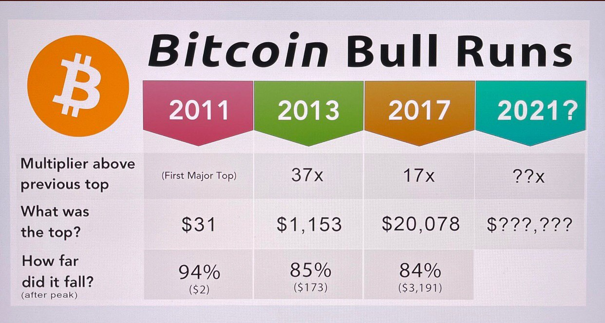 Previous Bitcoin Bull Run Patterns Suggest Current Run Could See a $160K Top, Possible $25K Bottom