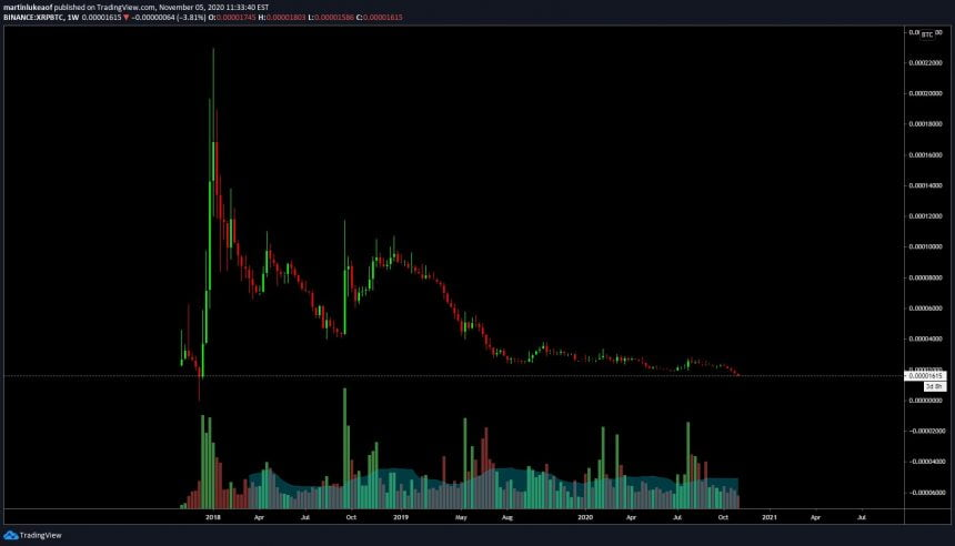 xrp btc ripple bitcoin