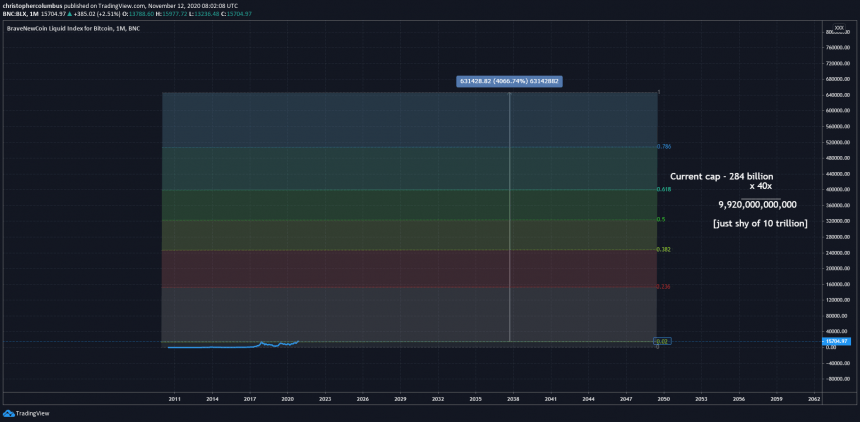 bitcoin price linear scale