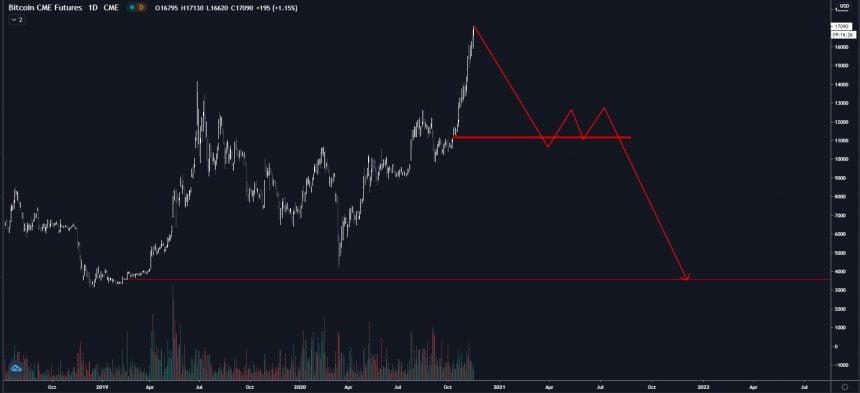 cme bitcoin btc futures