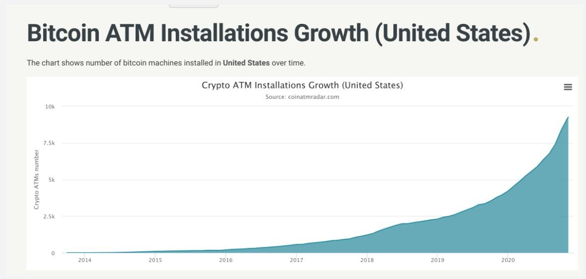 bitcoin atm installations growth