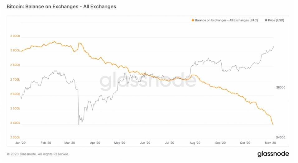 bitcoin balance on