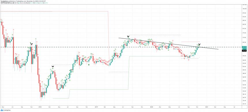 bitcoin btc dominance cryptocap-btc d altcoins td9