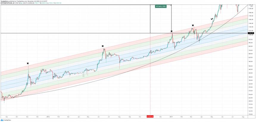 bitcoin buy zone 2017