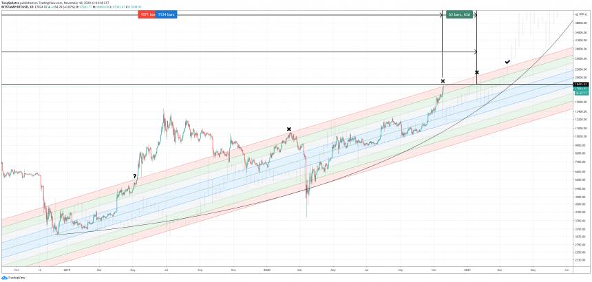 bitcoin buy zone 2020