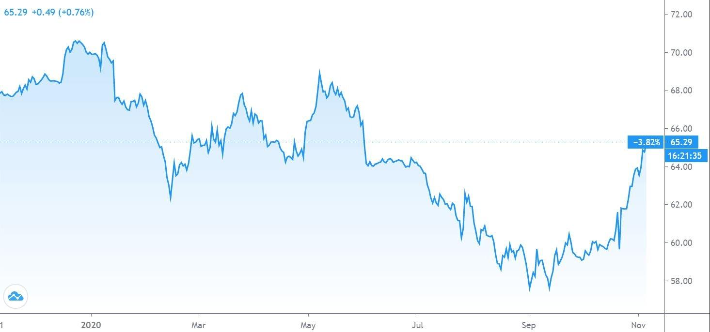 bitcoin chart 06 11 2020