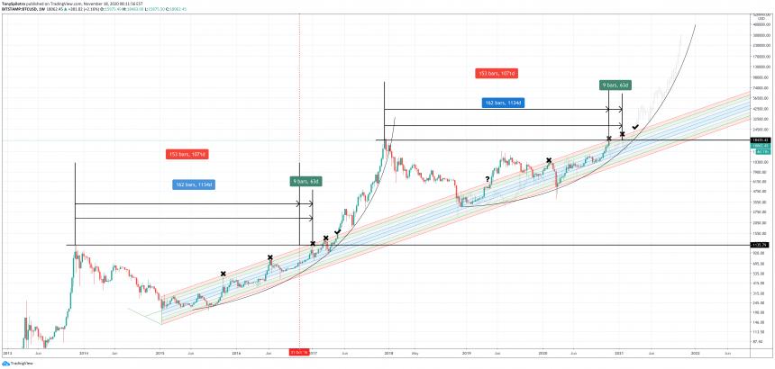 bitcoin long term buy band
