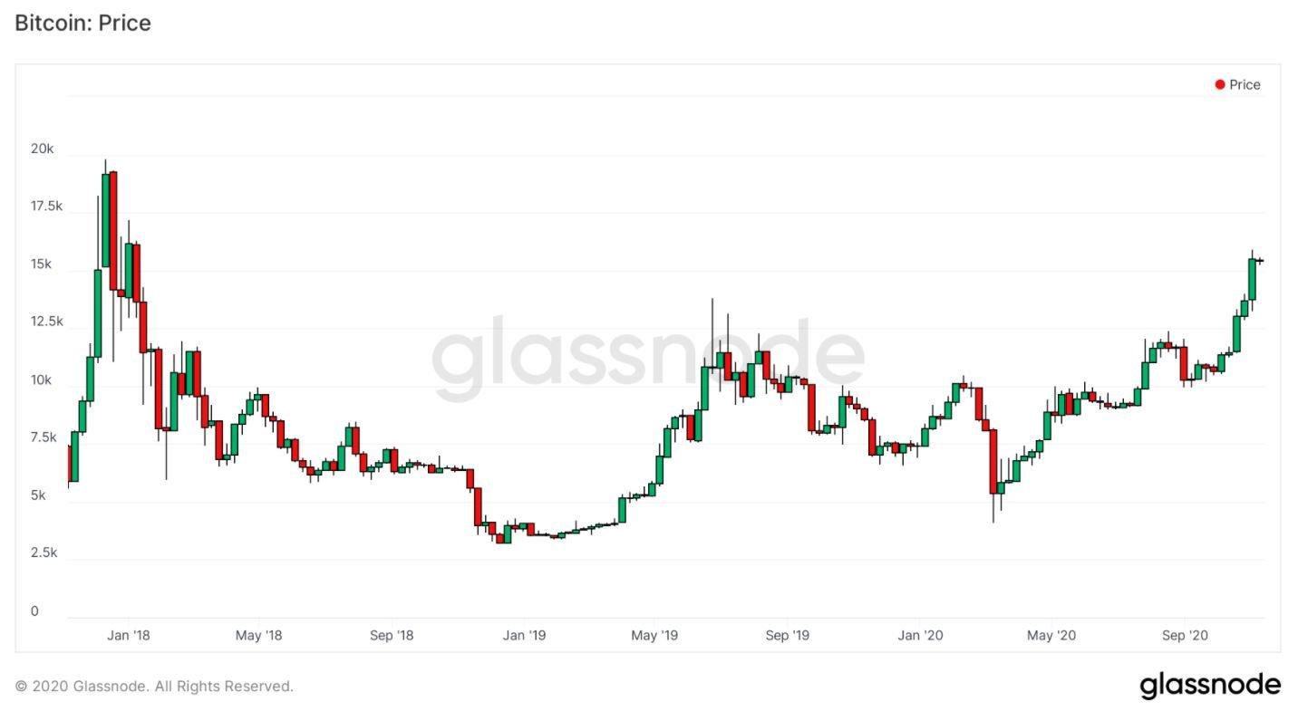 bitcoin price 11092020