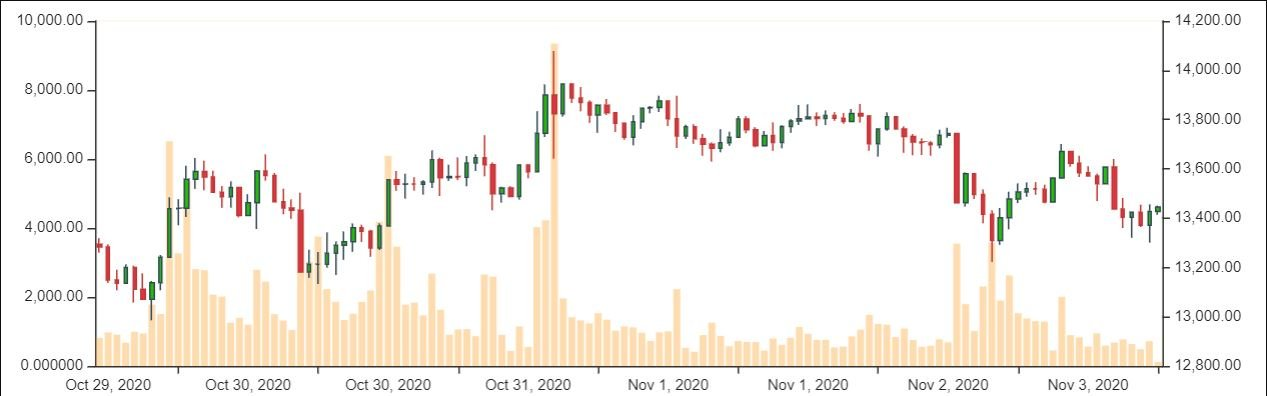 bitcoinchart03112020