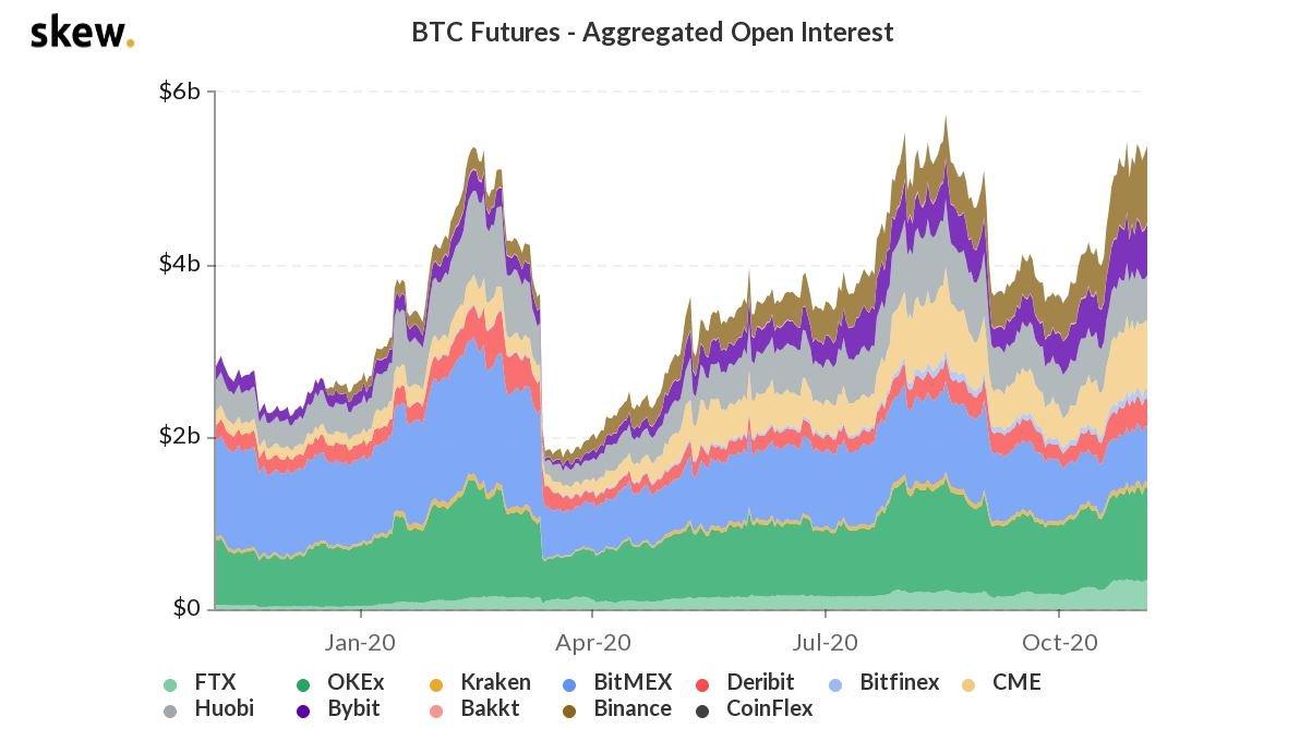 btc aggregated open interest