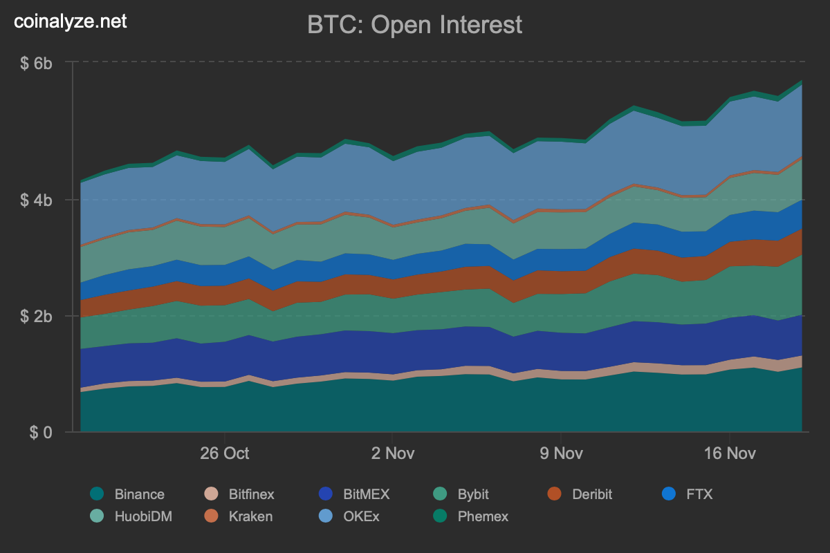 Bitcoin Derivatives See Record Highs, Year-End BTC Options Show 29% Chance Price Crosses $20K