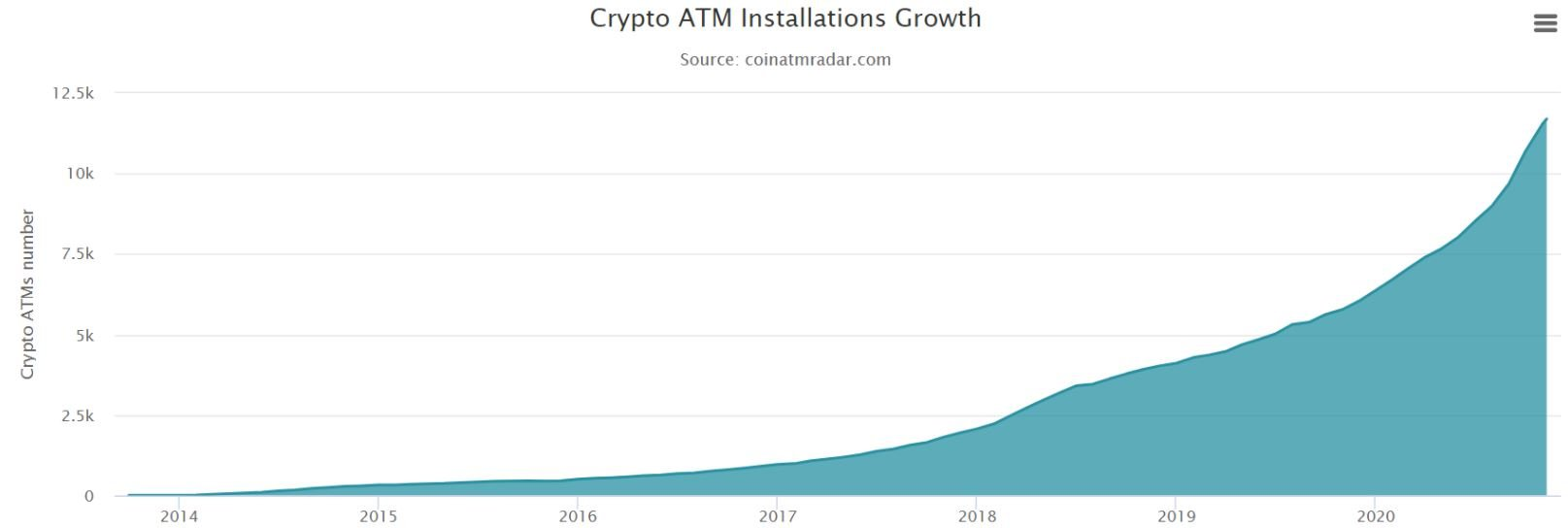 crypto atm installations 11092020