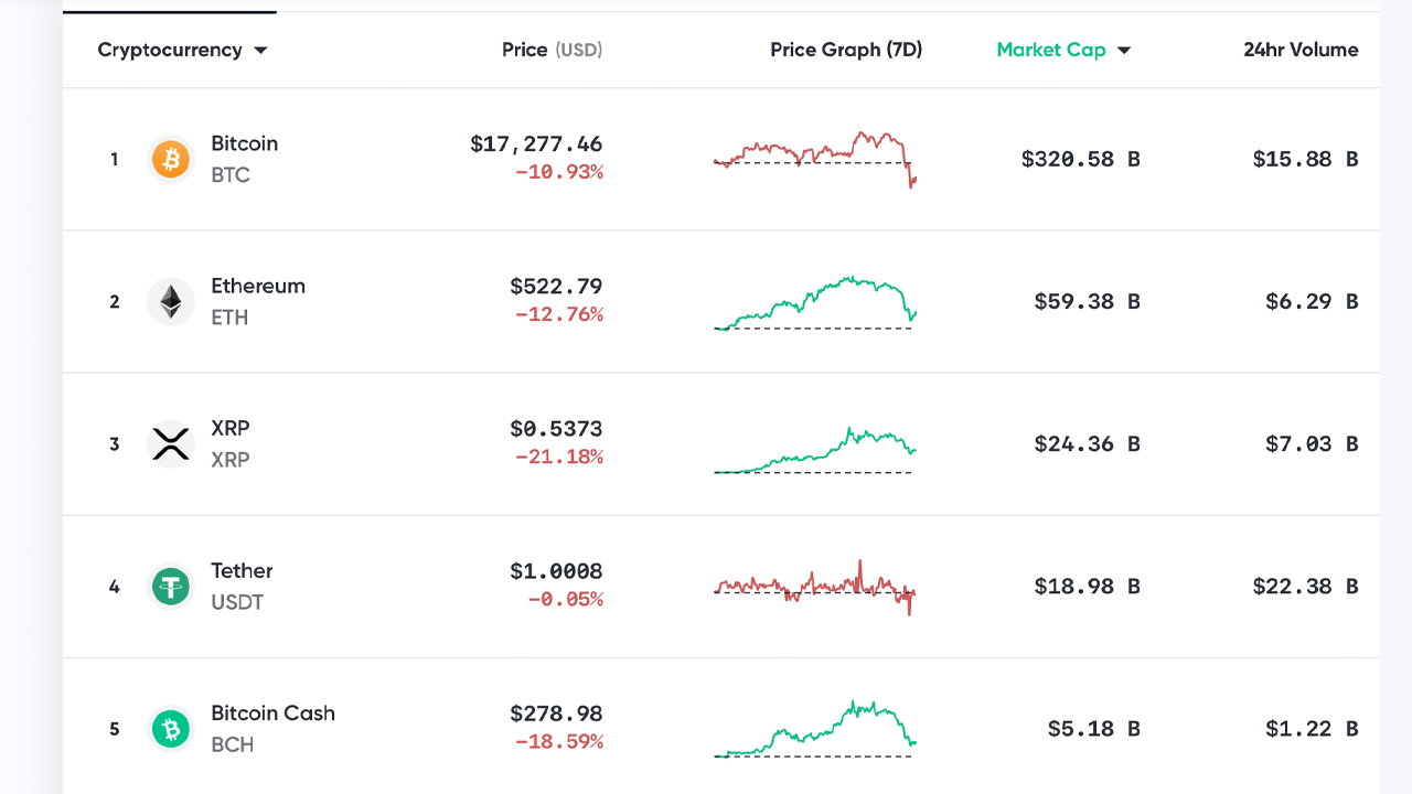 Market Update: Crypto Prices Drop Fast, Bitcoin Loses $2K, Correction Considered Healthy