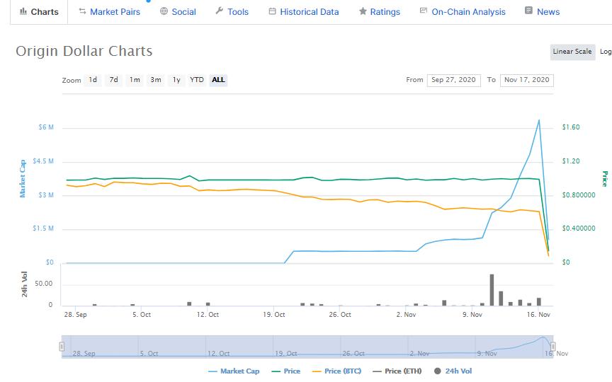 Origin Defi Protocol Suffers Massive Flash Loan Attack- OUSD Stablecoin Value Plunges 85%