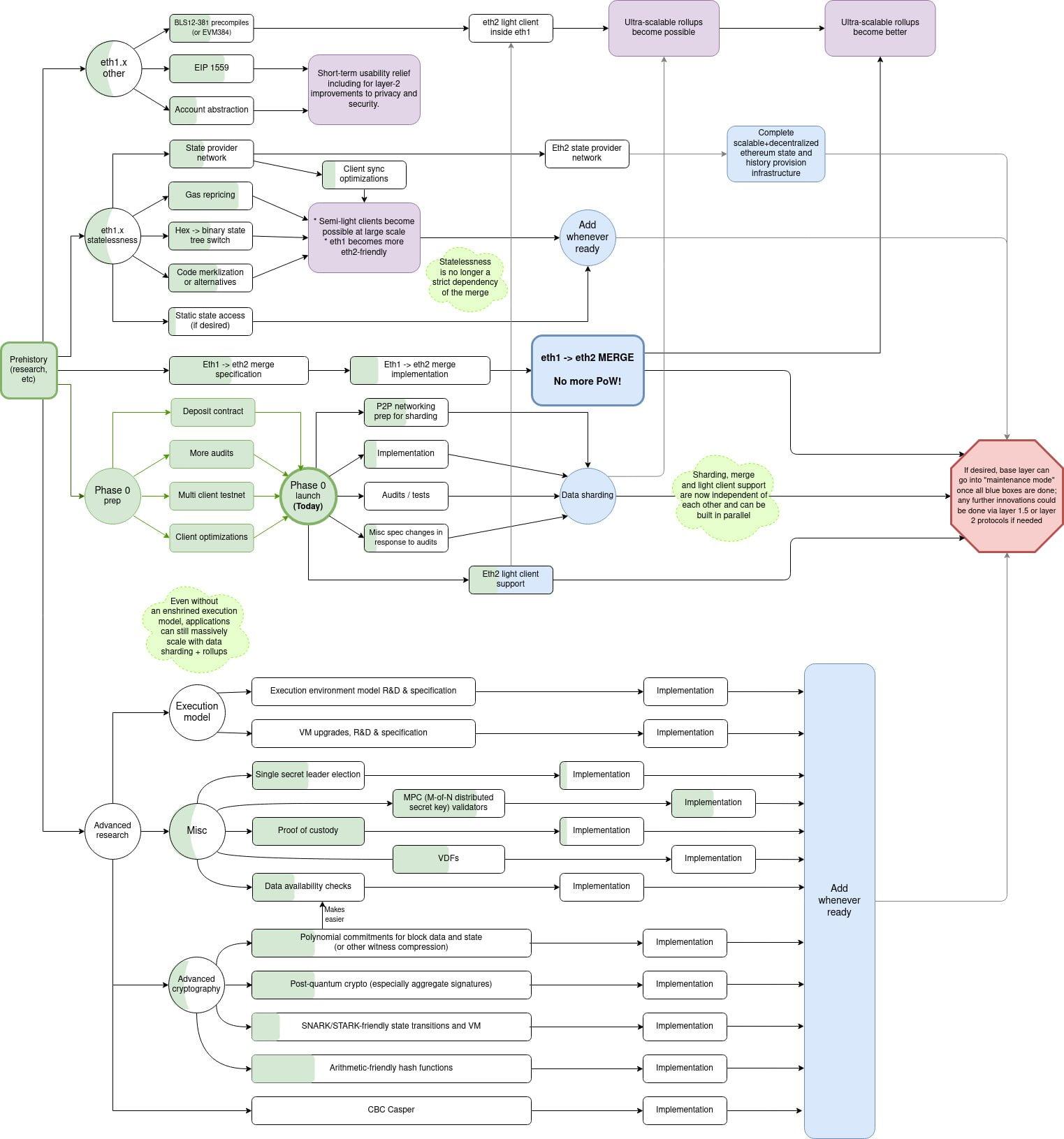 Ethereum 2.0 roadmap