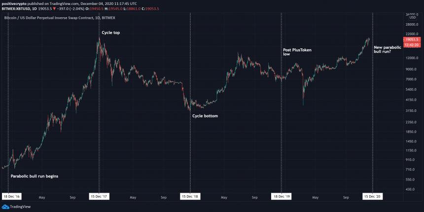 bitcoin crypto market cycle