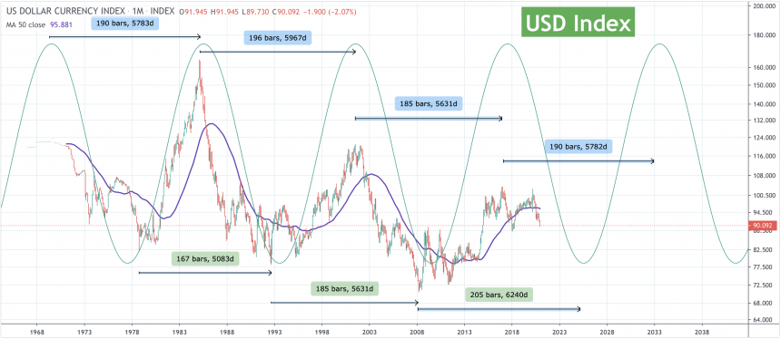 US Dollar, US Dollar Index, DXY