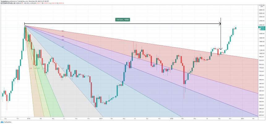 bitcoin 144 week breakout