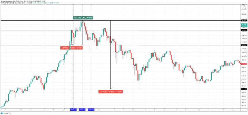 bitcoin 2017 december price action