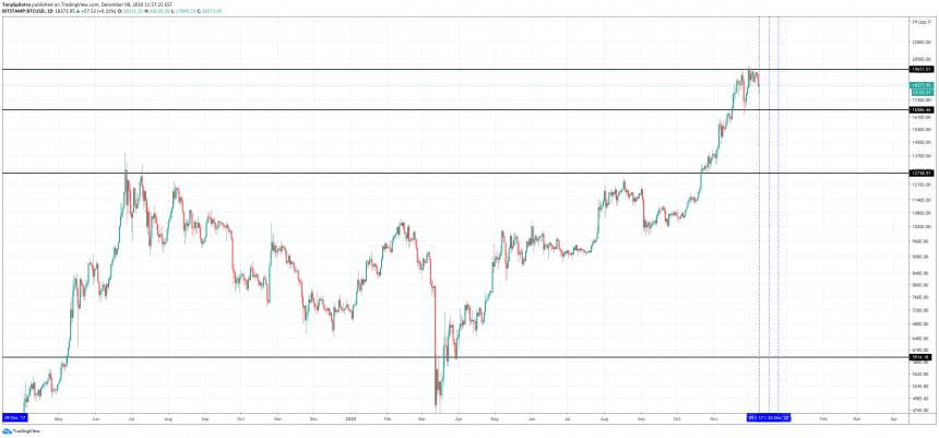 bitcoin 2020 december price action
