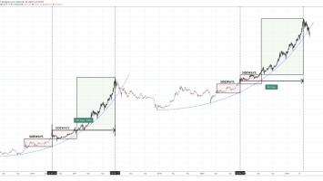 bitcoin bear bull market comparison cycle 2014 2015 2016 2017 2018 2019 2020 2021 860x421 1