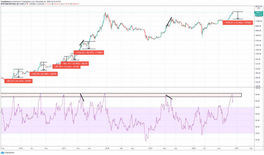 bitcoin price overbought relative strength index crypto fomo
