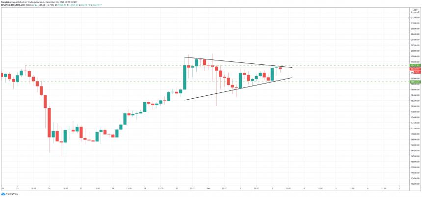 bitcoin bulls bears ta