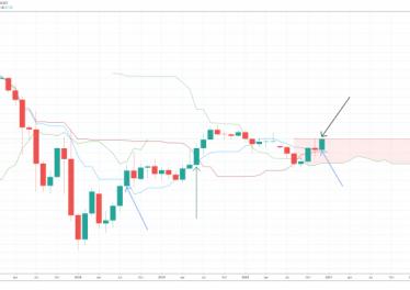 bitcoin dominance btc.d ichimoku 860x399 1