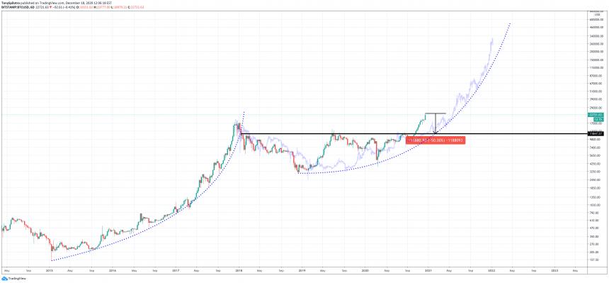 bitcoin shakeout healthy